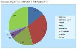 Elektriciteit-in-NL-2012.thumb.jpg.b047dcaed62b5072783c59a943738ab1.jpg